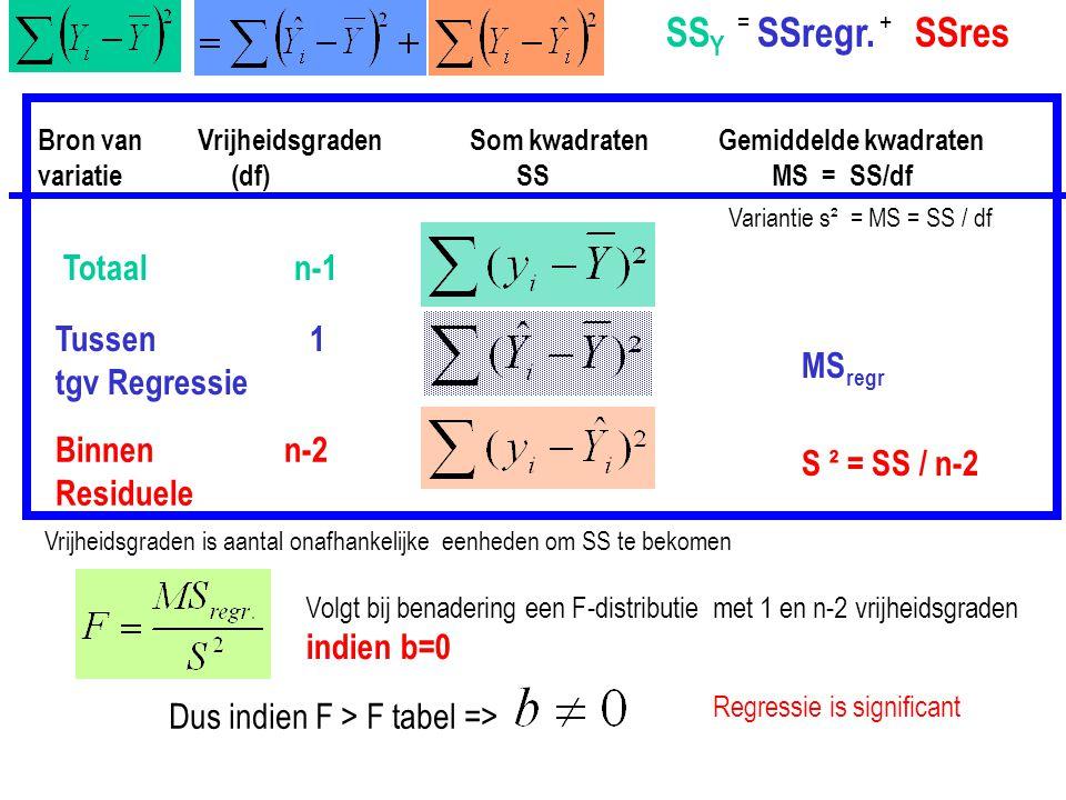 SS Y SSregr.SSres =+ Bron van variatie Vrijheidsgraden (df) Som kwadraten SS Gemiddelde kwadraten MS = SS/df Totaal n-1 Tussen 1 tgv Regressie Binnen
