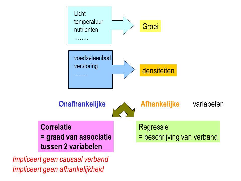Licht temperatuur nutrienten …….. Groei voedselaanbod verstoring …….. densiteiten OnafhankelijkeAfhankelijke variabelen Correlatie = graad van associa