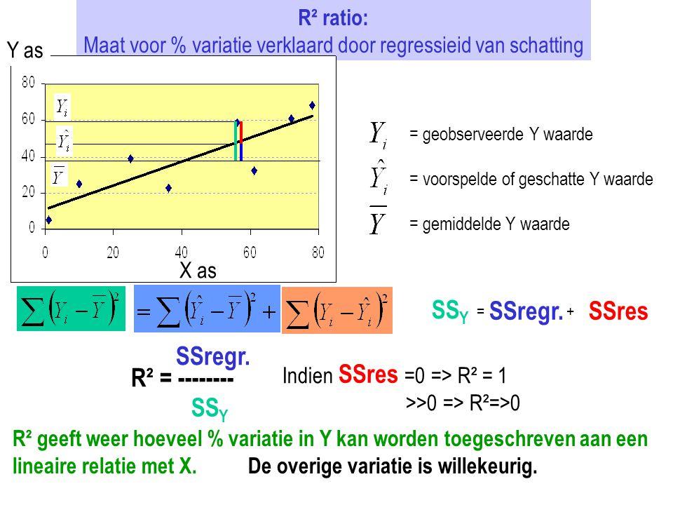 R² ratio: Maat voor % variatie verklaard door regressieid van schatting X as Y as = geobserveerde Y waarde = voorspelde of geschatte Y waarde = gemidd