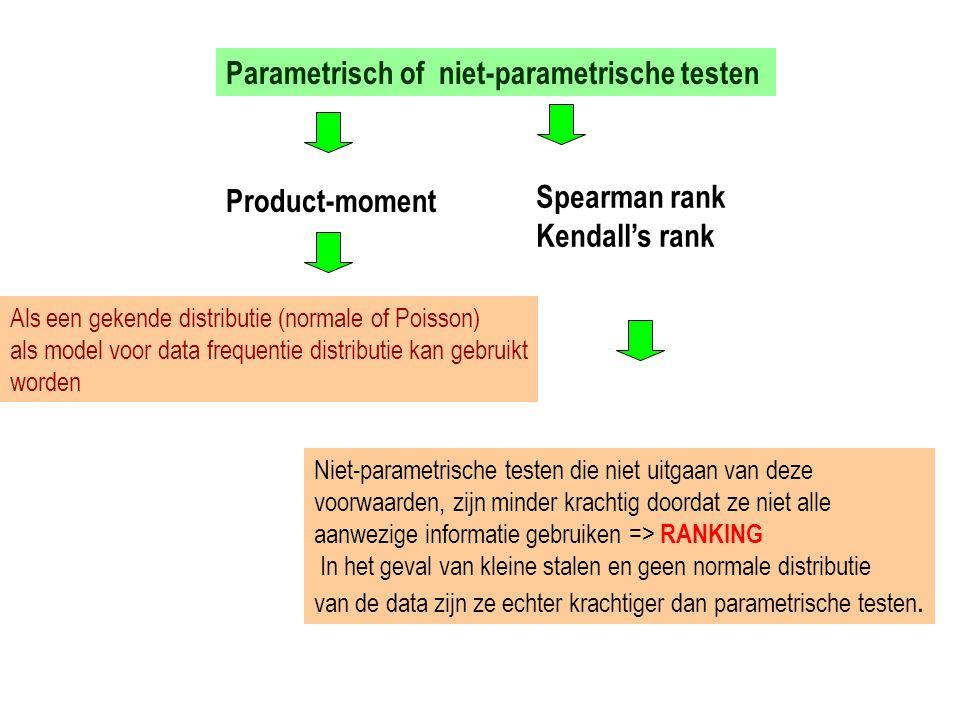 Parametrisch of niet-parametrische testen Product-moment Spearman rank Kendall's rank Als een gekende distributie (normale of Poisson) als model voor
