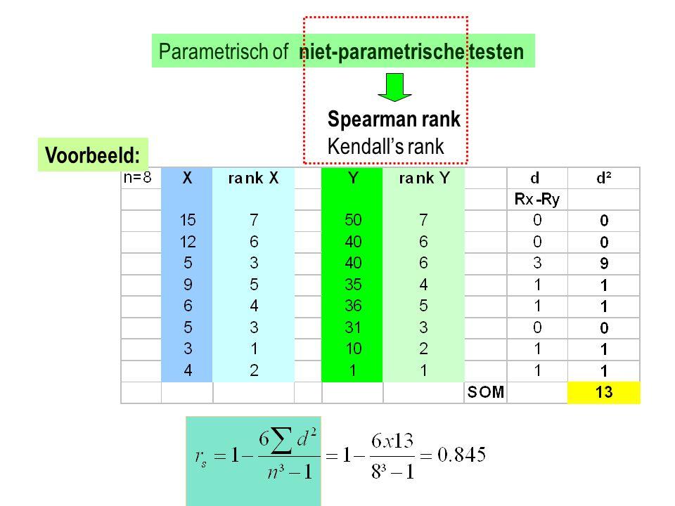 Parametrisch of niet-parametrische testen Spearman rank Kendall's rank Voorbeeld: