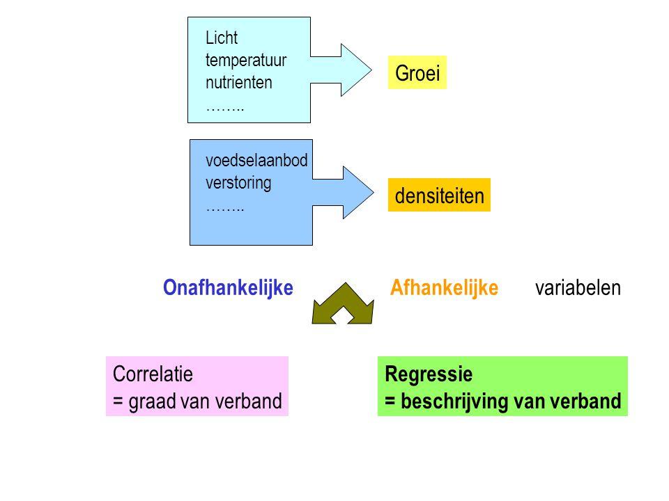 Licht temperatuur nutrienten …….. Groei voedselaanbod verstoring …….. densiteiten OnafhankelijkeAfhankelijke variabelen Correlatie = graad van verband