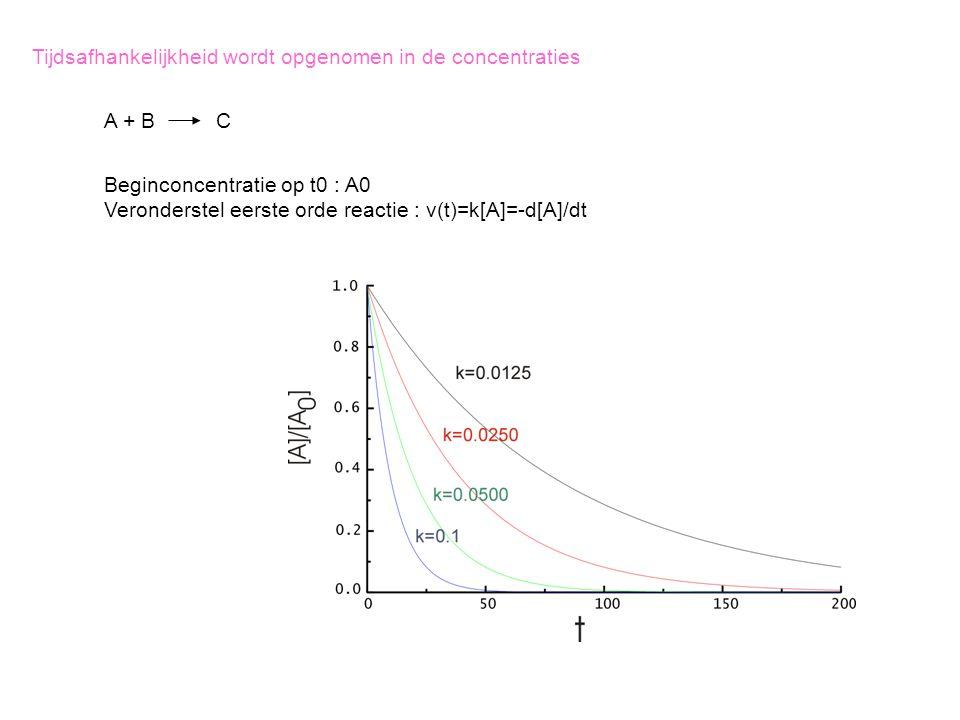 Tijdsafhankelijkheid wordt opgenomen in de concentraties A + B C Beginconcentratie op t0 : A0 Veronderstel eerste orde reactie : v(t)=k[A]=-d[A]/dt