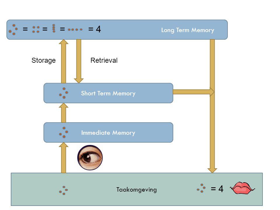 Taakomgeving Long Term Memory Short Term Memory Immediate Memory ==== 4 StorageRetrieval