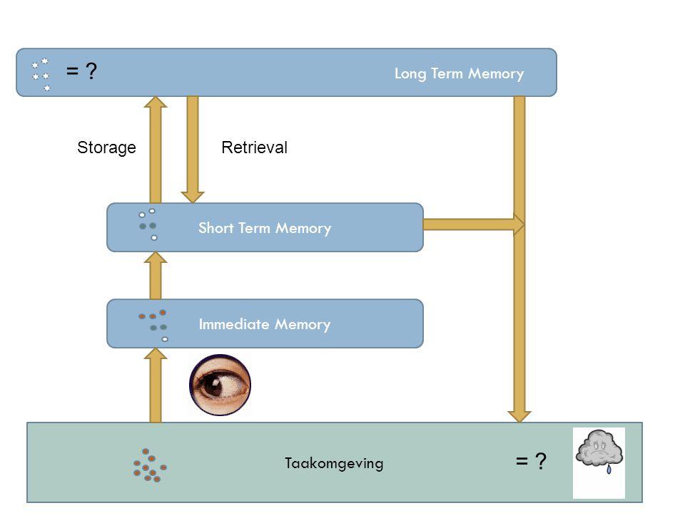 Taakomgeving Long Term Memory Short Term Memory Immediate Memory = ? StorageRetrieval = ?