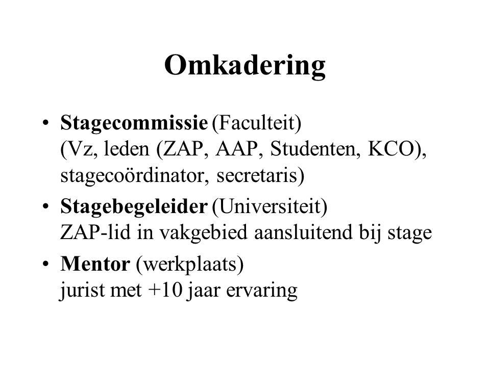 Omkadering Stagecommissie (Faculteit) (Vz, leden (ZAP, AAP, Studenten, KCO), stagecoördinator, secretaris) Stagebegeleider (Universiteit) ZAP-lid in vakgebied aansluitend bij stage Mentor (werkplaats) jurist met +10 jaar ervaring