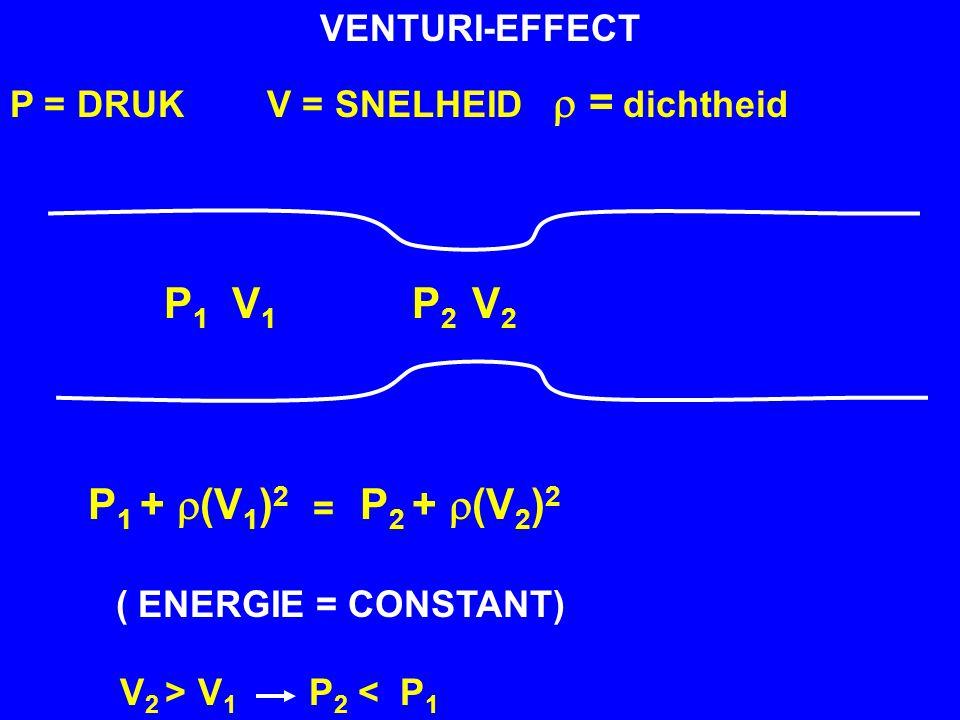 VENTURI-EFFECT P = DRUK V = SNELHEID   =  dichtheid (  ENERGIE = CONSTANT) P 1 V 1 P 2 V 2 P 1 +  (V 1 ) 2 P 2 +  (V 2 ) 2 = V 2 > V 1 P 2 < P 1