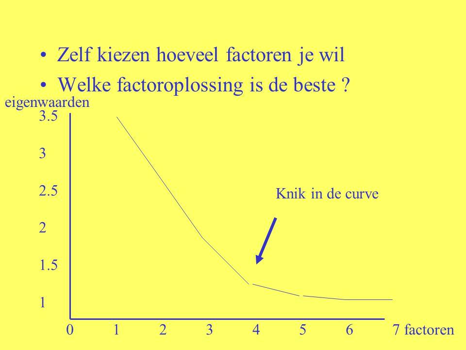 Zelf kiezen hoeveel factoren je wil Welke factoroplossing is de beste .