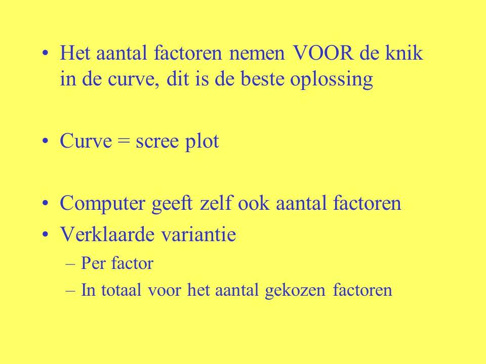 Het aantal factoren nemen VOOR de knik in de curve, dit is de beste oplossing Curve = scree plot Computer geeft zelf ook aantal factoren Verklaarde variantie –Per factor –In totaal voor het aantal gekozen factoren