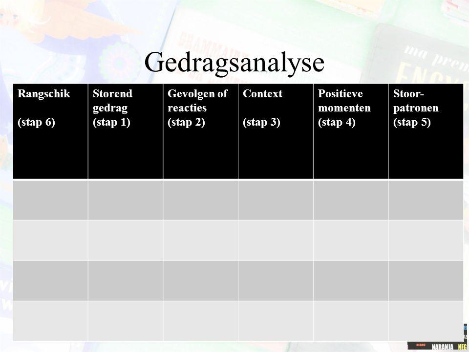 Gedragsanalyse Rangschik (stap 6) Storend gedrag (stap 1) Gevolgen of reacties (stap 2) Context (stap 3) Positieve momenten (stap 4) Stoor- patronen (