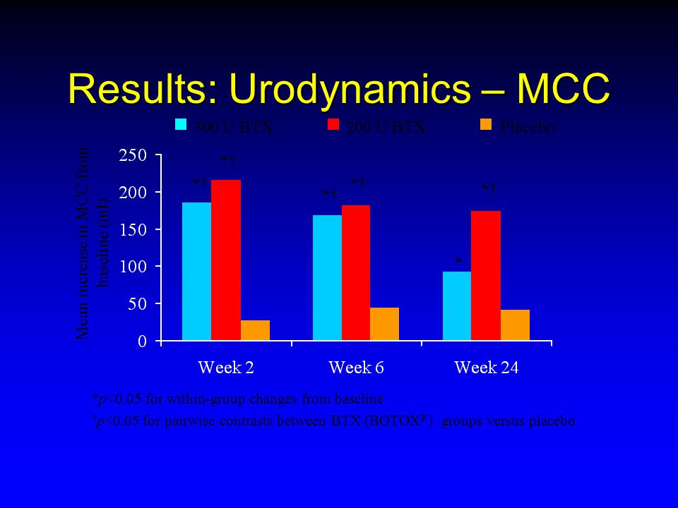 Results: Urodynamics – MCC Mean increase in MCC from baseline (ml) *p<0.05 for within-group changes from baseline † p<0.05 for pairwise contrasts between BTX (BOTOX ® ) groups versus placebo 300 U BTX200 U BTXPlacebo *†*† *†*† *†*† *†*† * *†*†