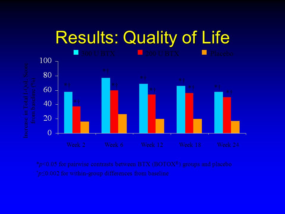 Results: Quality of Life Increase in Total I-QoL Score from baseline (%) *p<0.05 for pairwise contrasts between BTX (BOTOX ® ) groups and placebo † p≤0.002 for within-group differences from baseline 300 U BTX200 U BTXPlacebo Week 2Week 6Week 12Week 18Week 24 *†