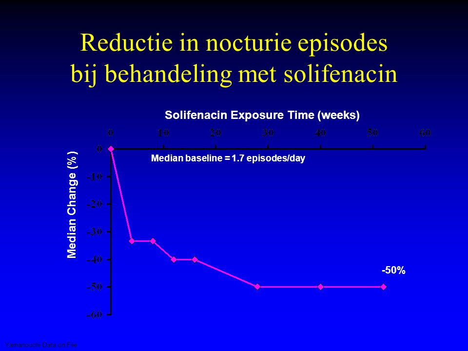 Reductie in nocturie episodes bij behandeling met solifenacin Median Change (%) Solifenacin Exposure Time (weeks) -50% Median baseline = 1.7 episodes/day Yamanouchi Data on File