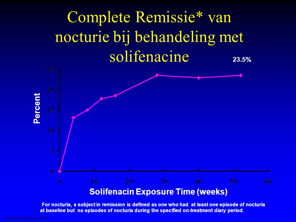 Complete Remissie* van nocturie bij behandeling met solifenacine Percent *For nocturia, a subject in remission is defined as one who had at least one episode of nocturia at baseline but no episodes of nocturia during the specified on-treatment diary period.