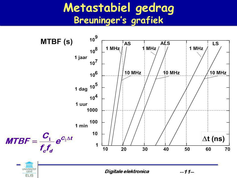 Digitale elektronica --11-- Metastabiel gedrag Breuninger's grafiek