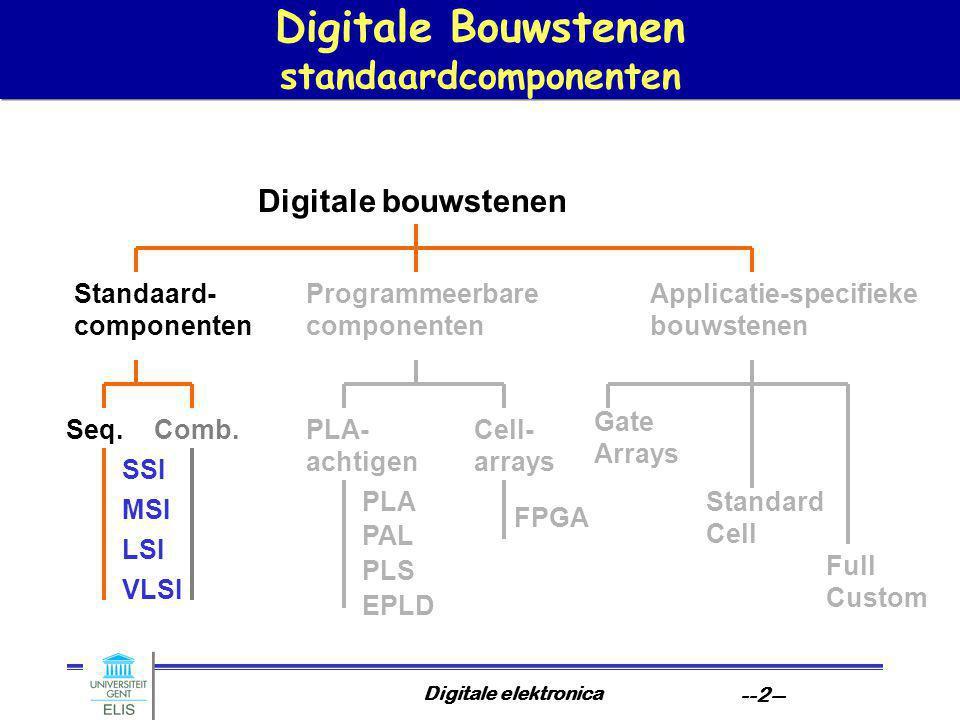 Digitale elektronica --13-- Geheugens kenparameters Interne opbouw –statisch (SRAM) –dynamisch (DRAM) Structurele aspecten –Woordbreedte –Capaciteit Functionele aspecten –toegangstijd en -bandbreedte –parallellisme in toegang –asynchrone of synchrone toegang