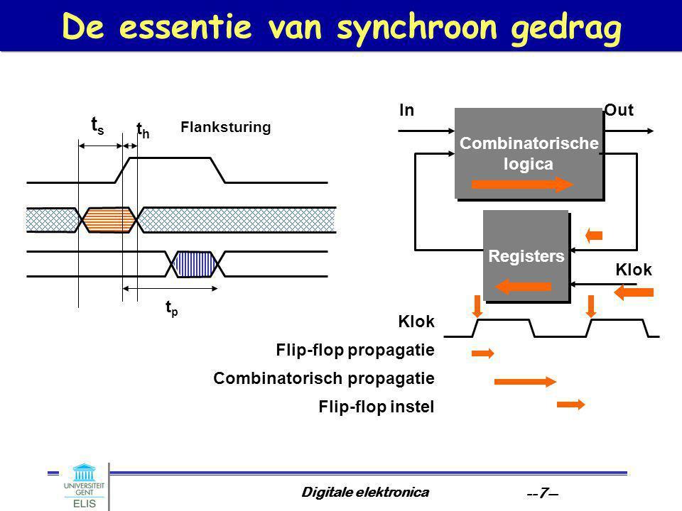 Digitale elektronica --7-- De essentie van synchroon gedrag Combinatorische logica Registers InOut Klok Flip-flop propagatie Klok Combinatorisch propa