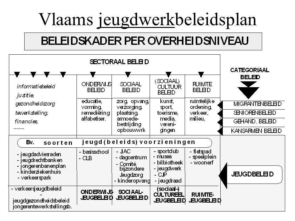 Vlaams jeugdwerkbeleidsplan