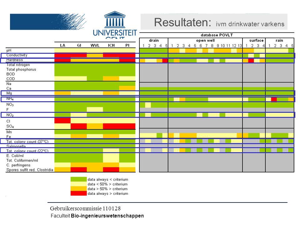 Kick-off IWT CLO 080504 Faculteit Bio-ingenieurswetenschappen Resultaten: ivm drinkwater varkens Tussentijdse vergadering 100402 Gebruikerscommissie 100520Gebruikerscommissie 110128