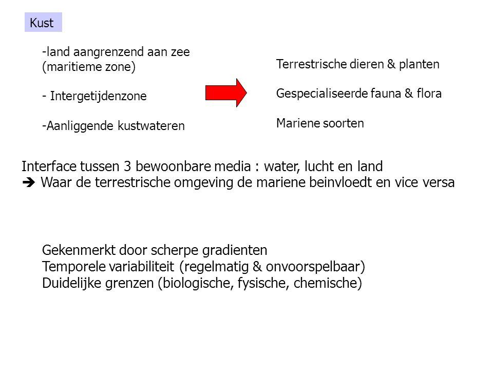 Kust -land aangrenzend aan zee (maritieme zone) - Intergetijdenzone -Aanliggende kustwateren Interface tussen 3 bewoonbare media : water, lucht en lan