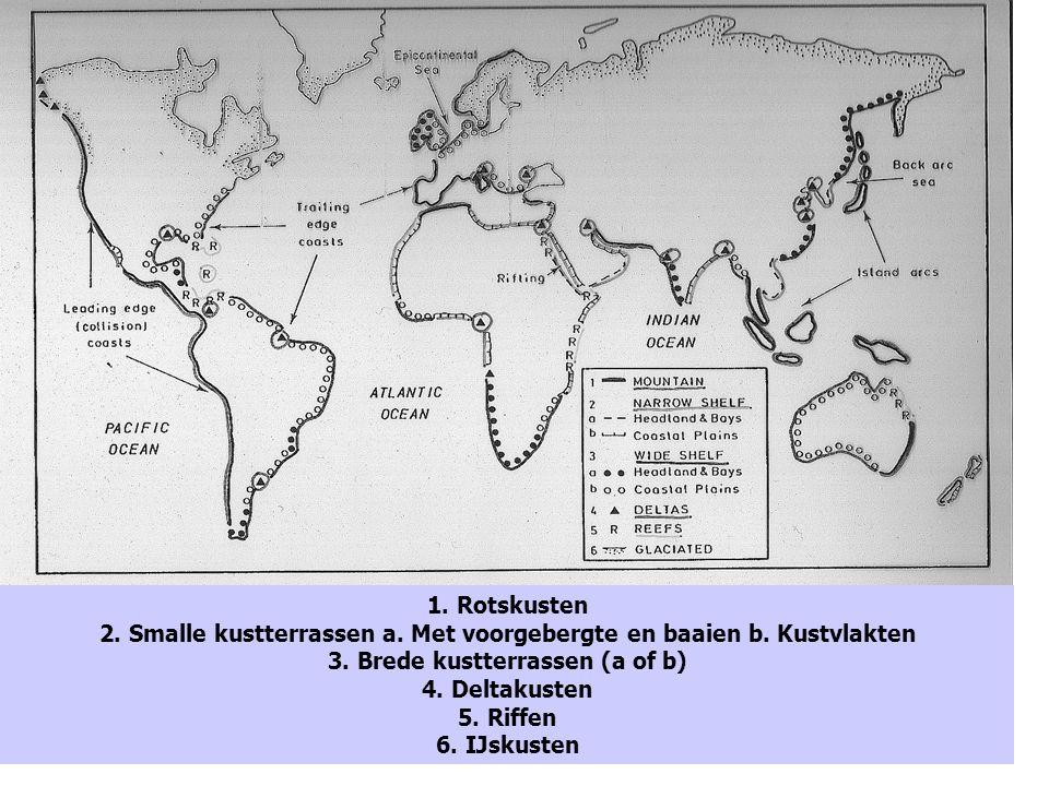 1. Rotskusten 2. Smalle kustterrassen a. Met voorgebergte en baaien b. Kustvlakten 3. Brede kustterrassen (a of b) 4. Deltakusten 5. Riffen 6. IJskust