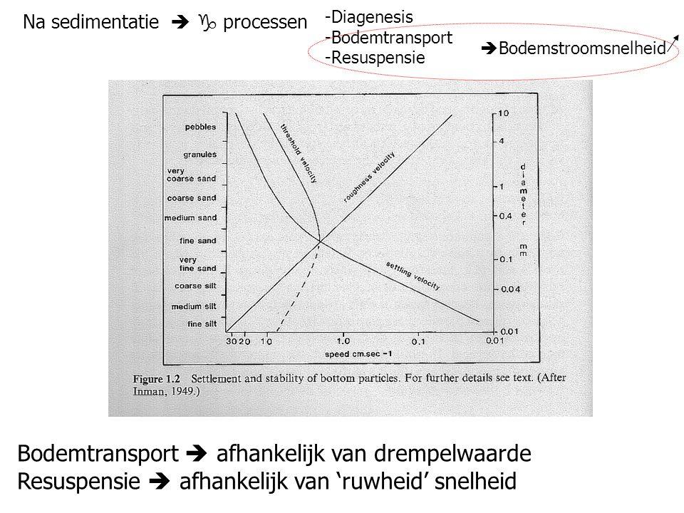 Na sedimentatie   processen -Diagenesis -Bodemtransport -Resuspensie  Bodemstroomsnelheid Bodemtransport  afhankelijk van drempelwaarde Resuspensi