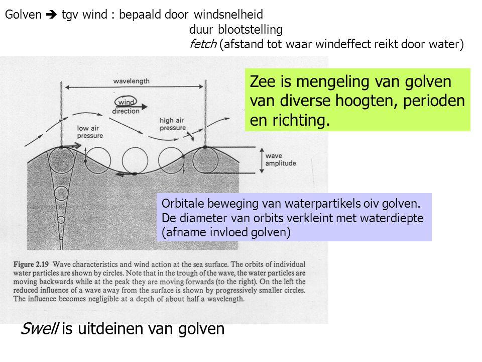Golven  tgv wind : bepaald door windsnelheid duur blootstelling fetch (afstand tot waar windeffect reikt door water) Zee is mengeling van golven van
