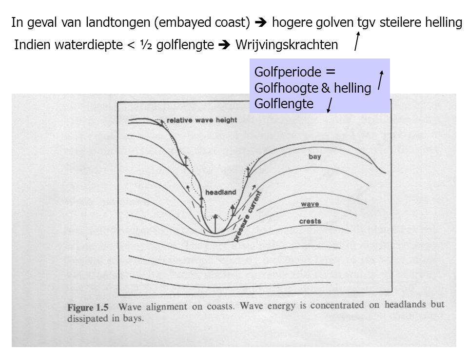 In geval van landtongen (embayed coast)  hogere golven tgv steilere helling Indien waterdiepte < ½ golflengte  Wrijvingskrachten Golfperiode = Golfh