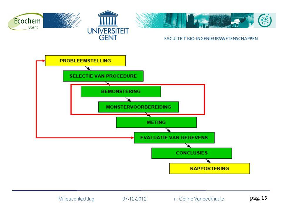 Milieucontactdag 07-12-2012 ir. Céline Vaneeckhaute pag. 13