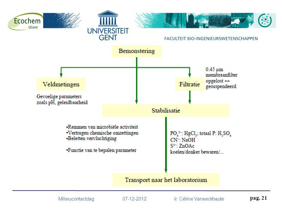 Milieucontactdag 07-12-2012 ir. Céline Vaneeckhaute pag. 21