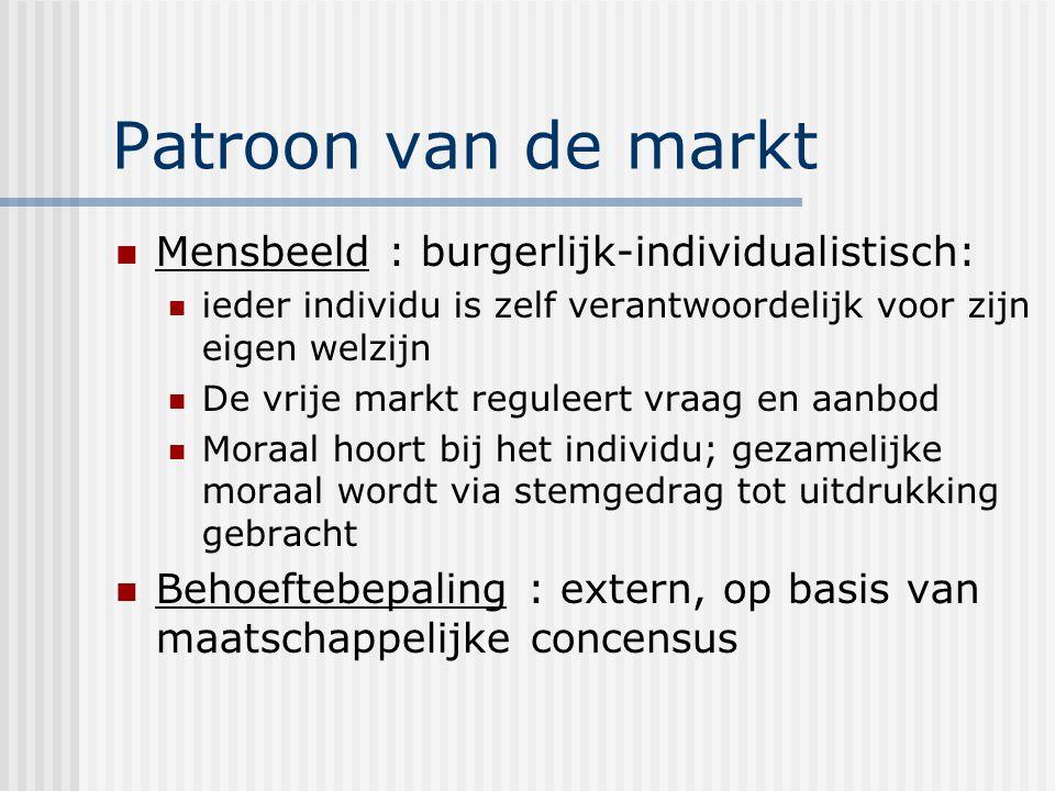 Patroon van de markt Mensbeeld : burgerlijk-individualistisch: ieder individu is zelf verantwoordelijk voor zijn eigen welzijn De vrije markt reguleer