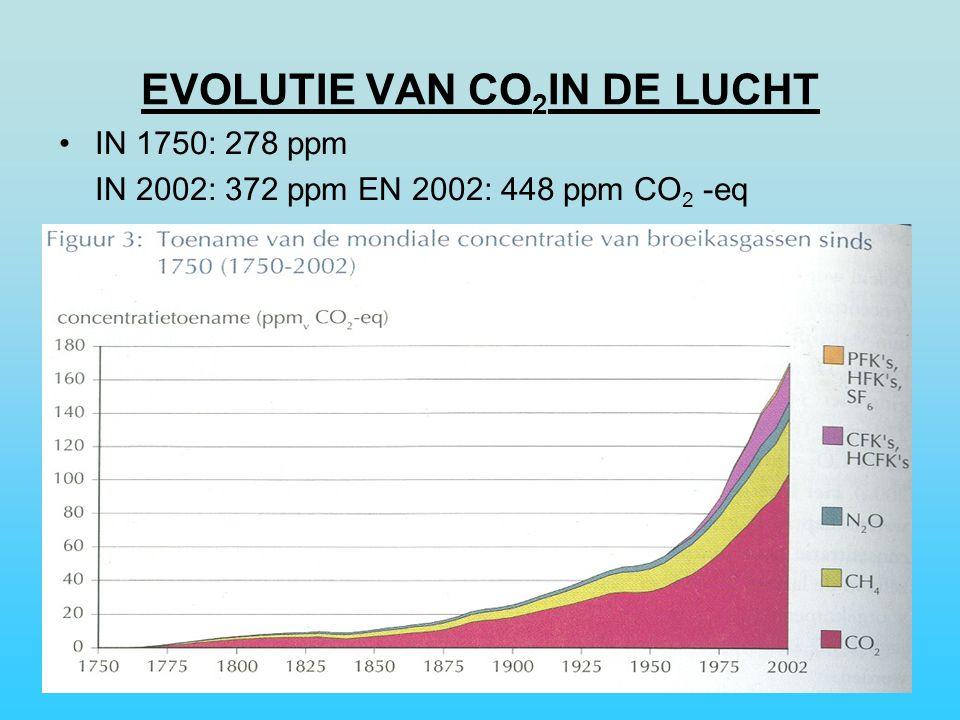 EVOLUTIE VAN CO 2 IN DE LUCHT IN 1750: 278 ppm IN 2002: 372 ppm EN 2002: 448 ppm CO 2 -eq
