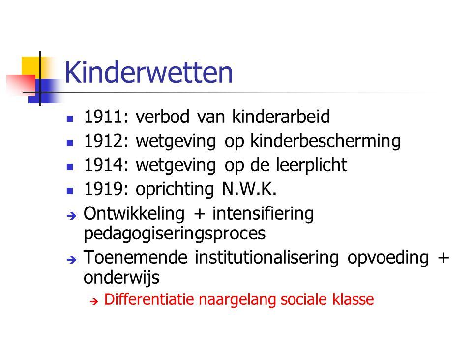 Kinderwetten 1911: verbod van kinderarbeid 1912: wetgeving op kinderbescherming 1914: wetgeving op de leerplicht 1919: oprichting N.W.K.