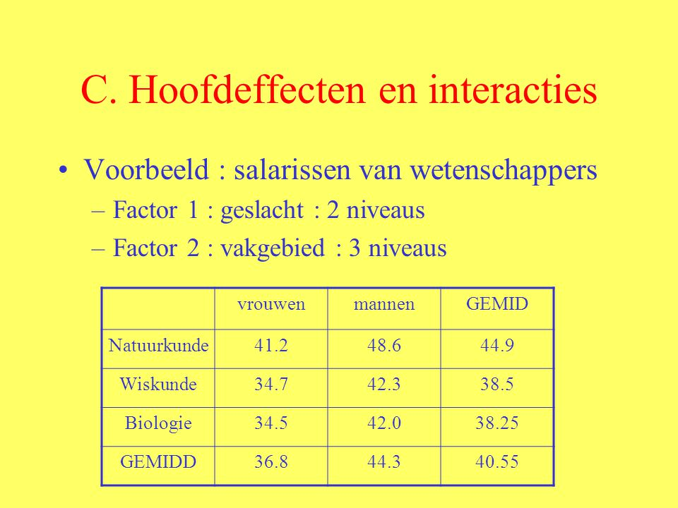 C. Hoofdeffecten en interacties Voorbeeld : salarissen van wetenschappers –Factor 1 : geslacht : 2 niveaus –Factor 2 : vakgebied : 3 niveaus vrouwenma