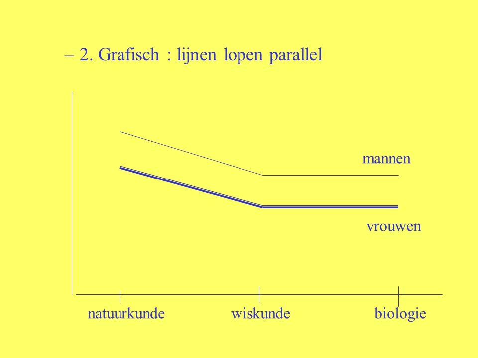 –2. Grafisch : lijnen lopen parallel natuurkundewiskundebiologie mannen vrouwen