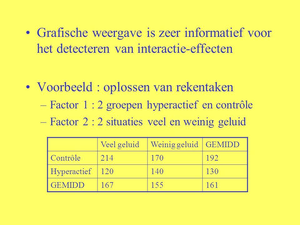 Grafische weergave is zeer informatief voor het detecteren van interactie-effecten Voorbeeld : oplossen van rekentaken –Factor 1 : 2 groepen hyperacti