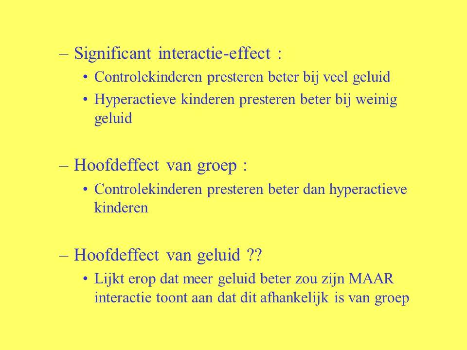 –Significant interactie-effect : Controlekinderen presteren beter bij veel geluid Hyperactieve kinderen presteren beter bij weinig geluid –Hoofdeffect