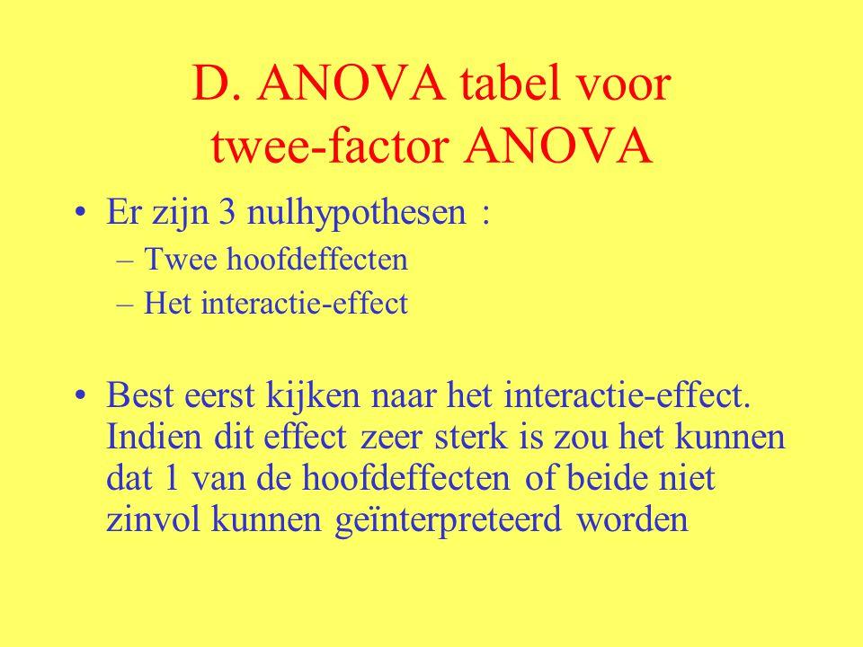 D. ANOVA tabel voor twee-factor ANOVA Er zijn 3 nulhypothesen : –Twee hoofdeffecten –Het interactie-effect Best eerst kijken naar het interactie-effec