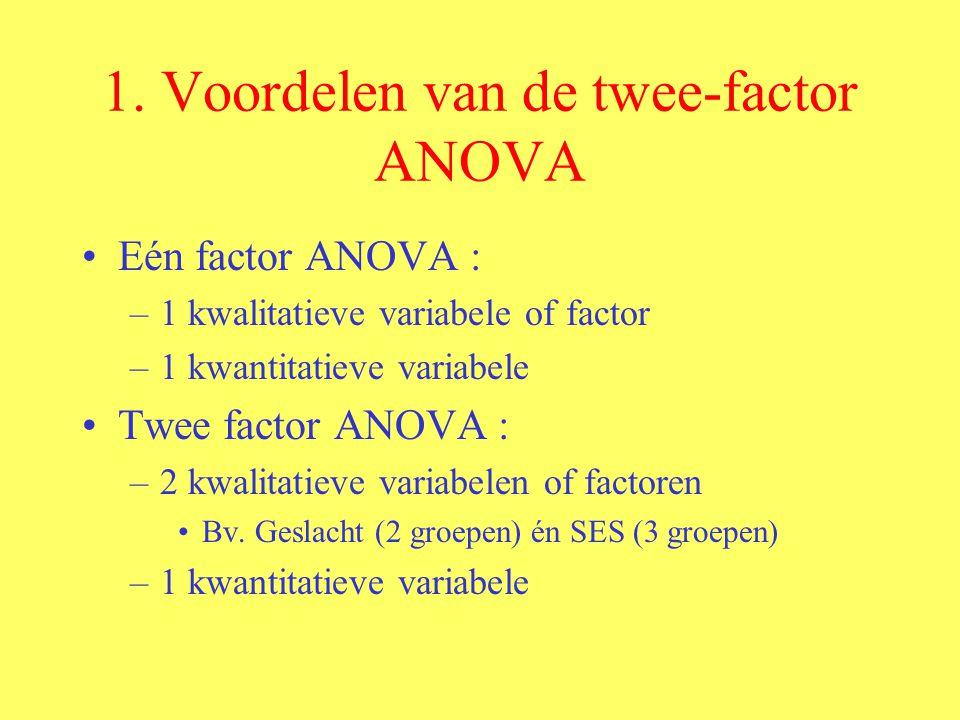 Voordelen : - effect van 1 factor onder verschillende condities van een andere factor -verband tussen 2 factoren onderzoeken -toch minder proefpersonen nodig
