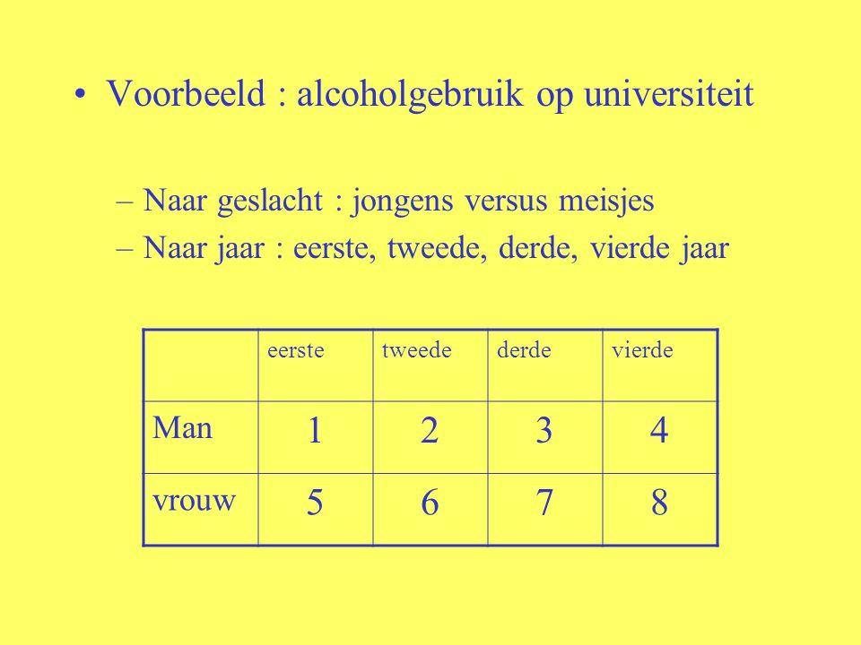 Voorbeeld : alcoholgebruik op universiteit –Naar geslacht : jongens versus meisjes –Naar jaar : eerste, tweede, derde, vierde jaar eerstetweedederdevi