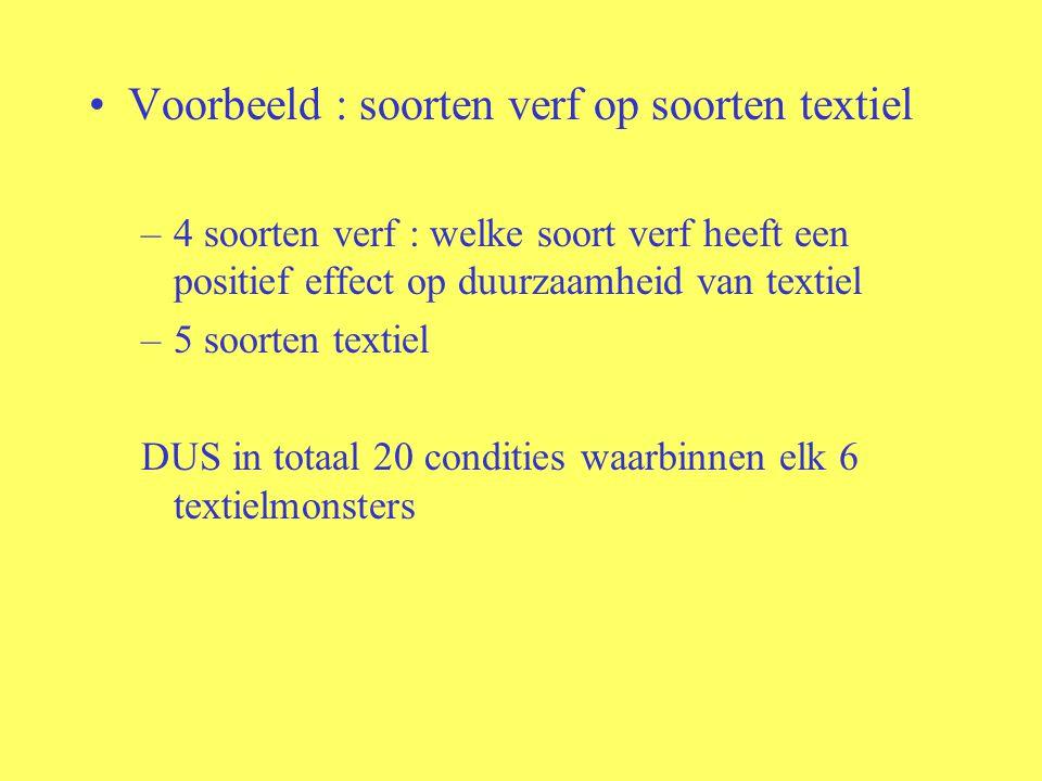Voorbeeld : soorten verf op soorten textiel –4 soorten verf : welke soort verf heeft een positief effect op duurzaamheid van textiel –5 soorten textie