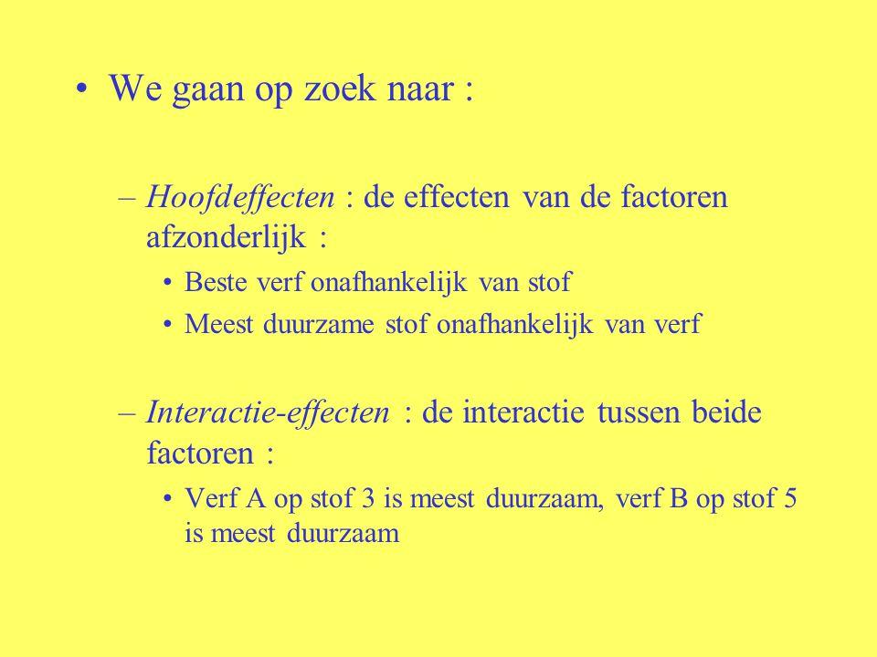 We gaan op zoek naar : –Hoofdeffecten : de effecten van de factoren afzonderlijk : Beste verf onafhankelijk van stof Meest duurzame stof onafhankelijk