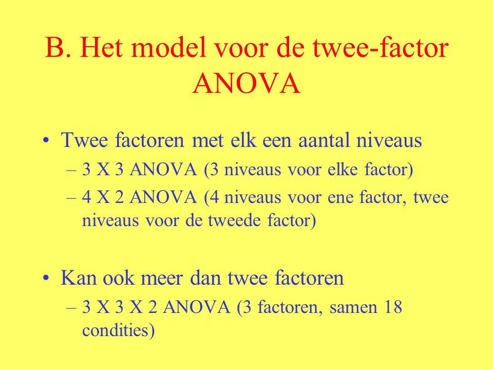 B. Het model voor de twee-factor ANOVA Twee factoren met elk een aantal niveaus –3 X 3 ANOVA (3 niveaus voor elke factor) –4 X 2 ANOVA (4 niveaus voor