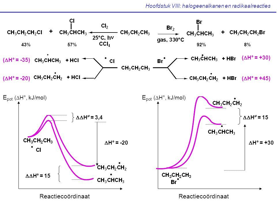 Hoofdstuk VIII: halogeenalkanen en radikaalreacties (  H° = +30) (  H° = +45) (  H° = -35) (  H° = -20) E pot (  H°, kJ/mol) Reactiecoördinaat  H° = 15  H  = 3,4  H° = -20 Reactiecoördinaat E pot (  H°, kJ/mol)  H  = 15  H° = +30 43%57%92%8%