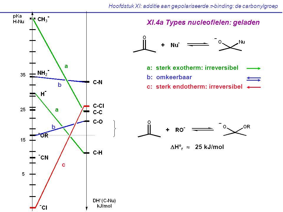 Hoofdstuk XI: additie aan gepolariseerde  -binding: de carbonylgroep XI.4a Types nucleofielen: geladen a a b b c  H° r  25 kJ/mol a: sterk exotherm: irreversibel b: omkeerbaar c: sterk endotherm: irreversibel