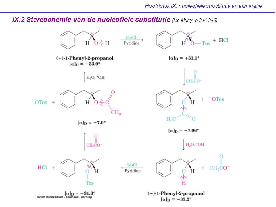 Hoofdstuk IX: nucleofiele substitutie en eliminatie Minder reactiefMeer reactief CH 3 — Br + Nu: - CH 3 — Nu + Br - Nu = H 2 O CH 3 CO 2 - NH 3 Cl - OH - CH 3 O - I - CN - HS - Relatieve reactiviteit 1500700100016.00025.000100.000125.000 Nucleofiliciteit trends: Geladen nucleofielen zijn meer reactief dan niet-geladen nucleofielen nucleofiliciteit stijgt bij stijgende periode: * HS - > HO - * I - > Br - > Cl - Nucleofiliciteit loopt ongeveer parallel met basiciteit Polariseerbaarheid !