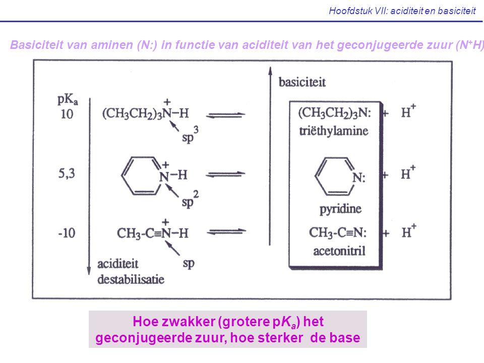 Basiciteit van aminen (N:) in functie van aciditeit van het geconjugeerde zuur (N + H) Hoe zwakker (grotere pK a ) het geconjugeerde zuur, hoe sterker