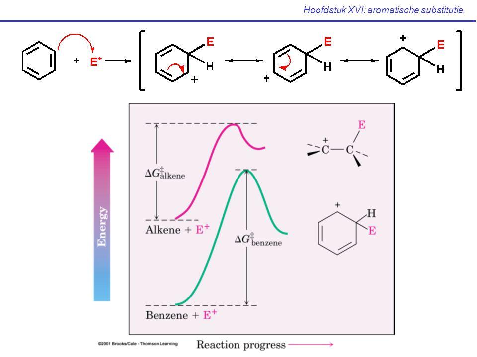 Hoofdstuk XVI: aromatische substitutie Derde beperking Gevaar voor overalkylering: Na de introductie van de eerste alkylgroep, is een volgende substitutie bevoordeligd (zie verder), het is moeilijk te reactie te stoppen na de eerste substitutie.