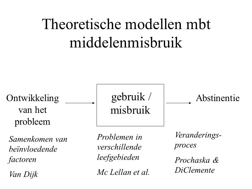 Theoretische modellen mbt middelenmisbruik gebruik / misbruik Ontwikkeling van het probleem Samenkomen van beïnvloedende factoren Van Dijk Problemen in verschillende leefgebieden Mc Lellan et al.