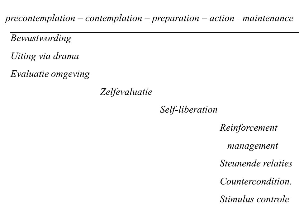 precontemplation – contemplation – preparation – action - maintenance Bewustwording Uiting via drama Evaluatie omgeving Zelfevaluatie Self-liberation Reinforcement management Steunende relaties Countercondition.